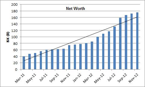 2012-12-03_net_chart