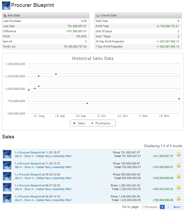 2012-12-03_procurer_bpo_sales-1