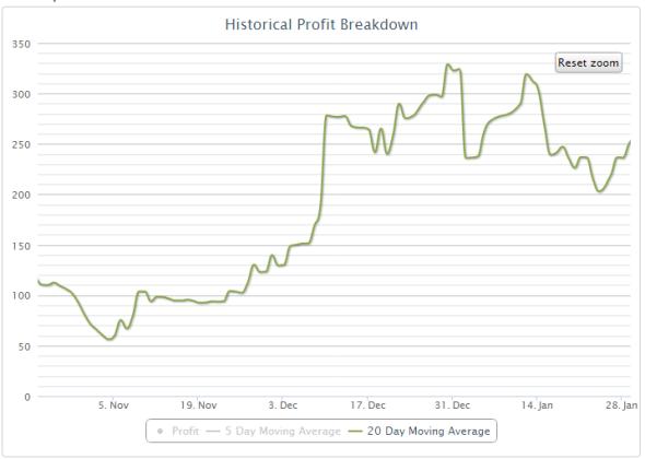 2013-02-05_profit_20_day_moving_average