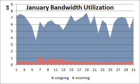 2013-02-20_january_bandwidth_utilization
