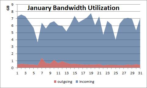 2013-02-20_january_bandwidth_utilization