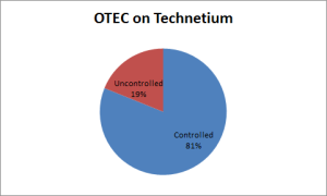 technetium_coverage