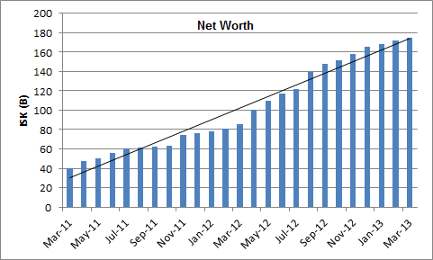 2013-03-30_net_worth