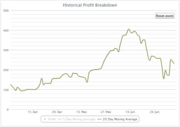 2013-07-05_profit