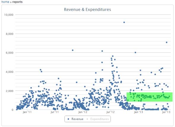 2013-07-22_revenue1