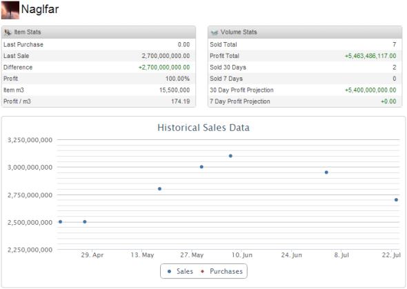 2013-08-01_naglfar_sales