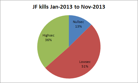 2013-12-01_jf_kills_by_sec
