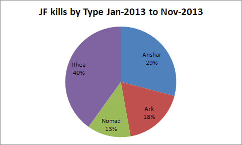 2013-12-01_jf_kills_by_type