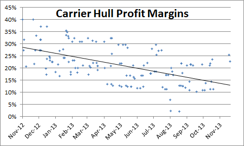 2013-12-05_carrier_hulls
