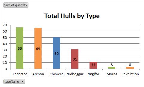 2014-06-05_hulls_by_type
