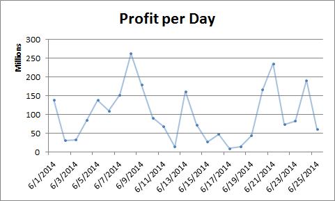 2014-06-26_profit_summary