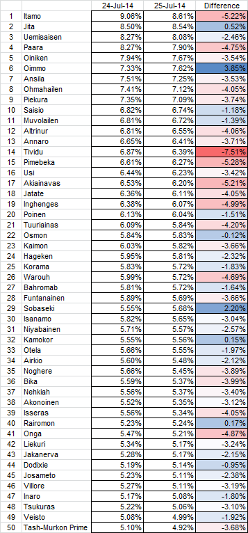 2014-07-24_top_50_system_changes