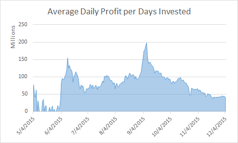 2015-12-14_gecko_avg_daily_profit